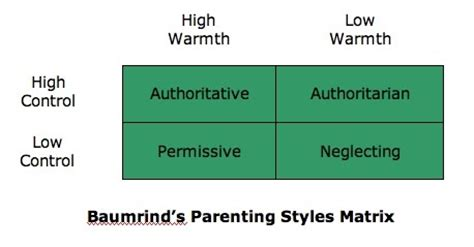 Authoritarian parenting literature review