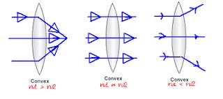 Refractive index research papers